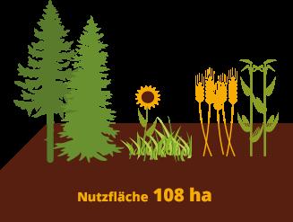 teasergrafik_landwirtschaft